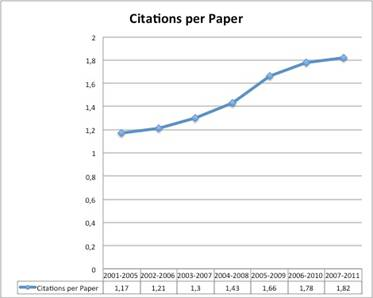 Citations per Paper