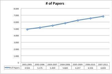 Number of Papers